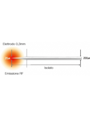 Infini Lutronic Radiofrequenza frazionata a MicroaghiRadiofrequenza Frazionata
