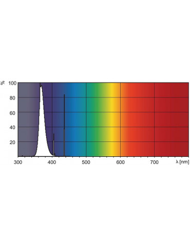UVA PL-S 9W/10/2P phototherapy Lamp UVA Lamps  Philips PL-S 9W/10/2P